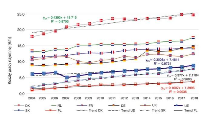 Rys. 2. Koszty pracy najemnej w gospodarstwach rolniczych wybranych krajów UE w latach 2004–2018