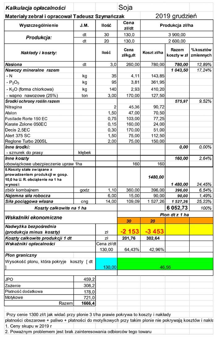 Analiza kosztów i opłacalności uprawy soi