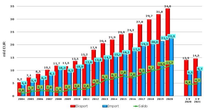Źródło: opracowanie Biura Analiz i Strategii Krajowego Ośrodka Wsparcia Rolnictwa na podstawie danych Ministerstwa Finansów, lata 2020–2021 – dane wstępne. Saldo obliczono na podstawie danych z dokładnością do kilku miejsc dziesiętnych.