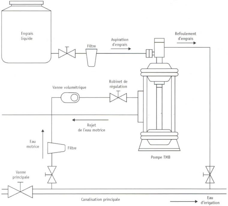 Fig. (18): schéma d'une pompe d'oseuses hydraulique   Source (Léopold RIEUL, Pierre RUELLE, 2003)