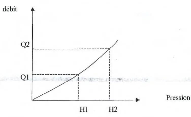 Fig N°(9): Relation entre le débit et la pression distributeur non  auto- régulant (Source : C.E.M.A. G.R.E.F : 1992)