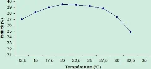 Figure 12: Evolution de la fertilité en fonction de la température dans un troupeau de vache laitière en Floride (USA). (Thatcher, 1974).