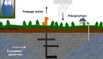 Equations de l'écoulement des eaux souterraine