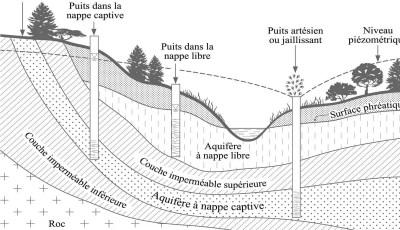 Propriétés hydrauliques