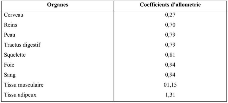 Tableau 5 : gradients des principaux tissus et organes. (Valeurs des coefficients d'allometrie des lapins males, périodes : 9-26 semaines, variable de référence : poids vif vide) (CANTIER et al, 1996)
