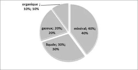 Figure № 01. Répartitions des constituants des sols (Vidal, 2013).