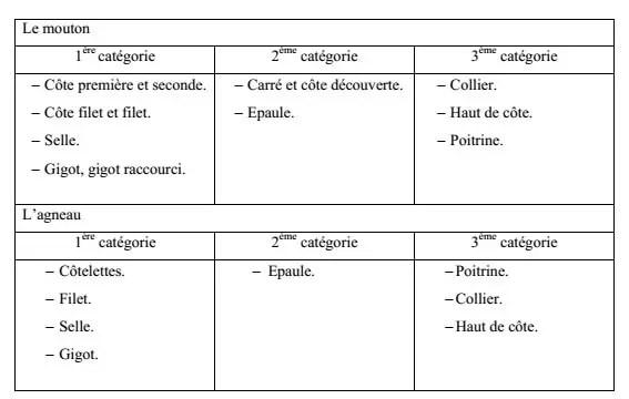 Tableau N°1: Différentes catégories des viandes ovines FREDOT(2007) Le mouton 1ère catégorie 2ème catégorie 3ème catégorie