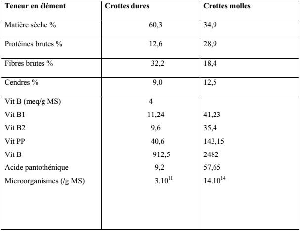 Tableau N°6 : Composition chimique des crottes dures et des crottes molles (BERCHICHE, 1985)