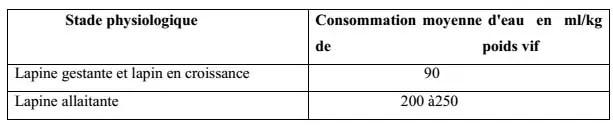 Tableau N°7: la quantité d'eau bue quotidiennement par jour de l'alimentation sèche (GADOUD, 1992).