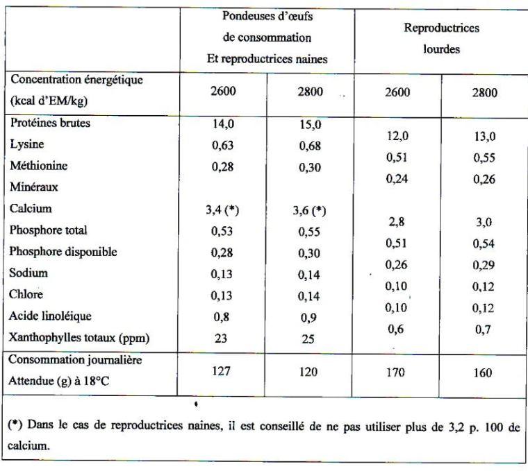 Tableau N°2 : Apports recommandés en protéines, acides aminés et minéraux pour la poule (p.100 du régime) (INRA, 1992).