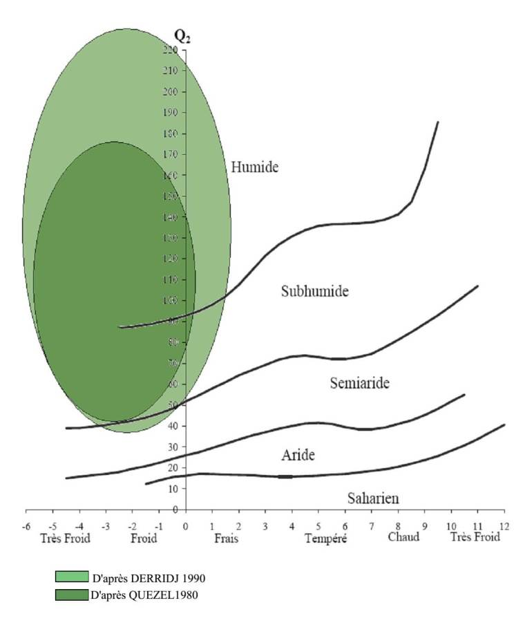 Fig3: Aire de répartition du Cèdre de l'Atlas en Algérie sur le climagrame d'EMBERGERFig3: Aire de répartition du Cèdre de l'Atlas en Algérie sur le climagrame d'EMBERGER