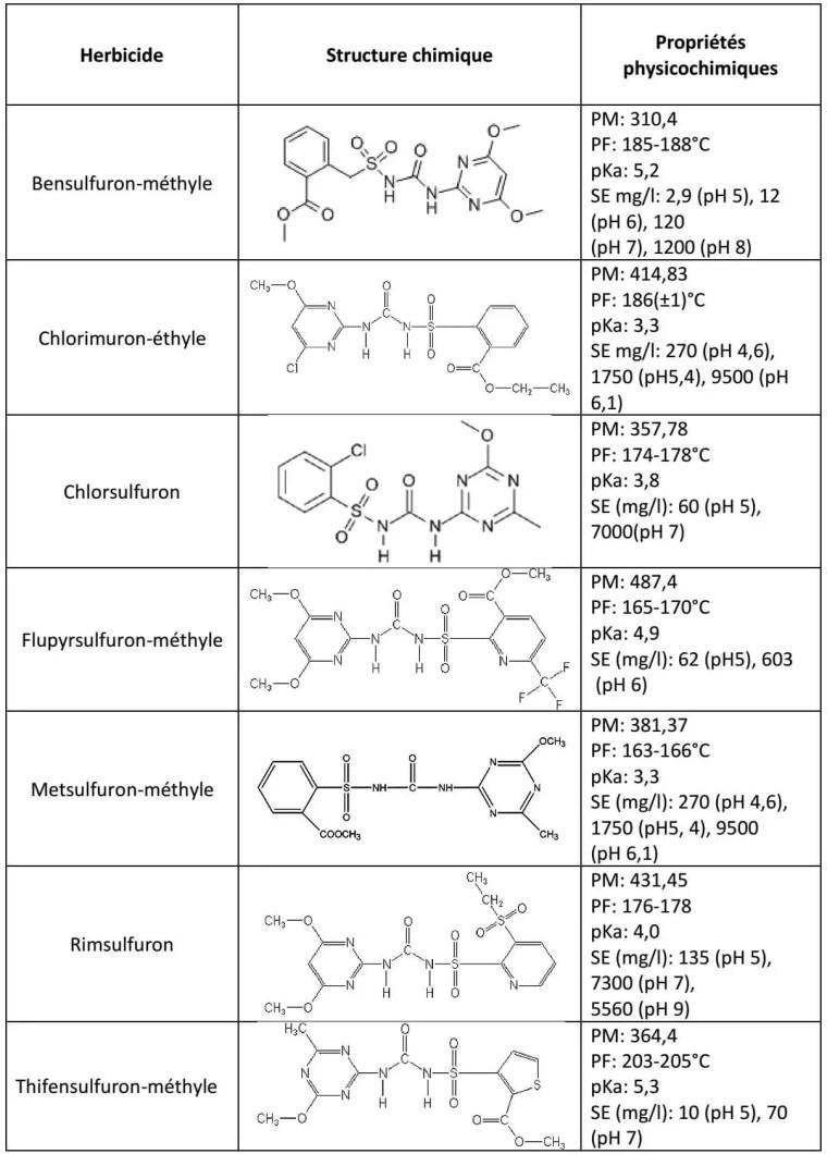 Tableau 3 : Propriétés physicochimiques de quelques