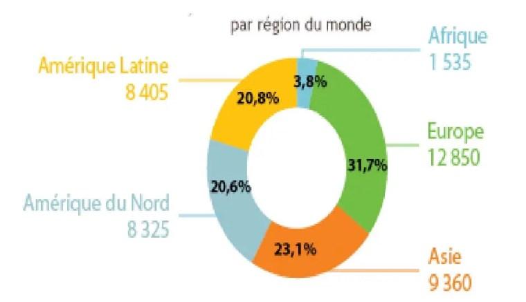 Figure 2: Marché mondial des pesticides par région du monde (Données de L'Union desIndustries de la Protection des Plantes UIPP, 2012)