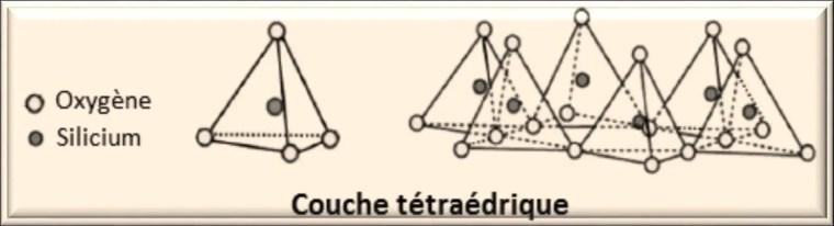 Figure 1 : Représentation de la couche tétraédrique (Morel, 1989).