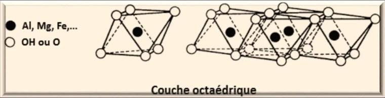 Figure 2 : Représentation de la couche octaédrique (Morel, 1989).