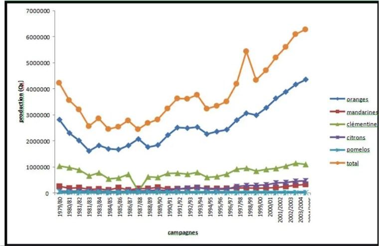 Figure 4 : Evolution de la production des 5 espèces (oranges, mandarines, clémentines, citrons et pomelos) de 1979 à 2005
