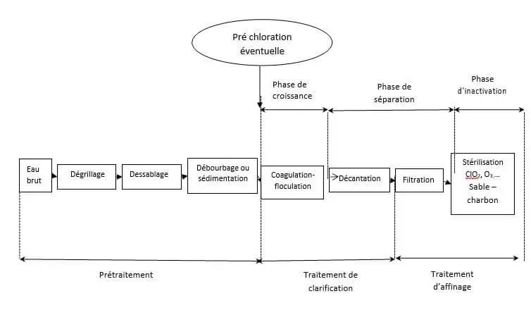 Figure III.4: Représentation schématique de la chaîne de traitement  des eaux (Kettab, 1992).