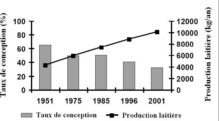 Figure 07: Evolutions de la production laitière annuelle et du taux de conception dans la race Prime Holstein aux Etats-Unis (BUTLER et SMITH, 1989).