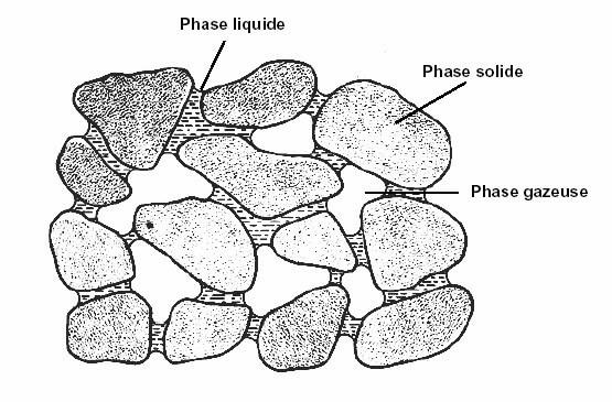 Figure n° 02 : Les trois phases du sol. (MERMOUD, 2006).