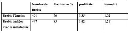 Tableau 5 : fertilité, prolificité et fécondité de brebis caussenardes et limousines, témoins ou traitées avec la mélatonine et lutées naturellement.