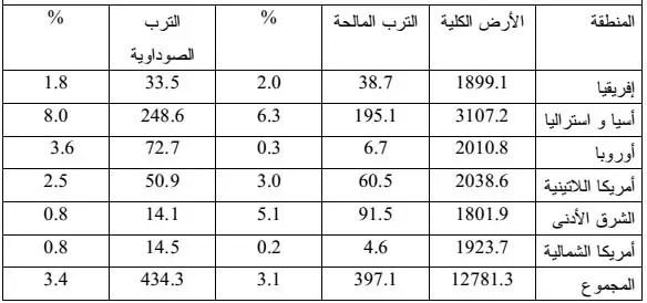 جدول . .2التوزيع الجهوي للأراضي المالحة ) بالمليون هكتار( )(2005 ،FAO