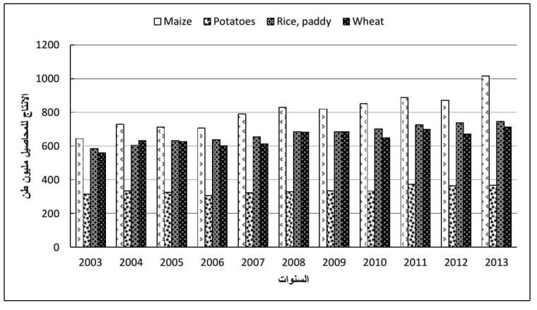 الشكل (1) : الانتاج العالمي لأهم المحاصيل الغذائية في الفترة (2003-2013) .
