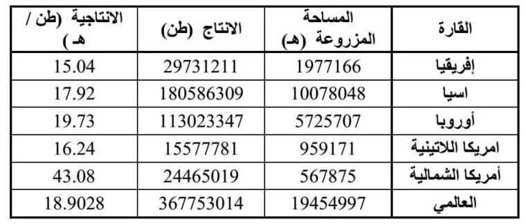 الجدول رقم (1): متوسط إنتاج محصول نبات البطاطا tuberosum Solanum حسب الإقليم خلال فترة (2000- 2013)(2014;FAO) .