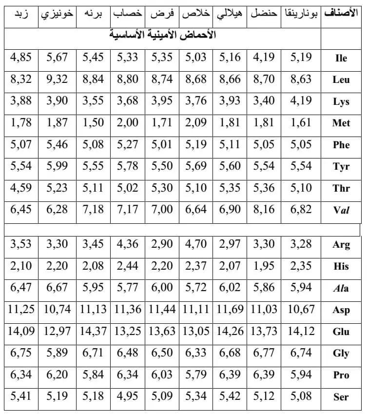 الجدول ( 03) : نسبة الاحماض الامينية لأ صناف من ثمار عمانية الأصل ( BOOJI et al., 1992).
