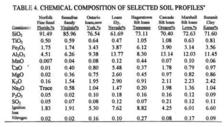 والجدول رقم ( )6يظهر تركيب العناصر في 5أنواع من الترب .