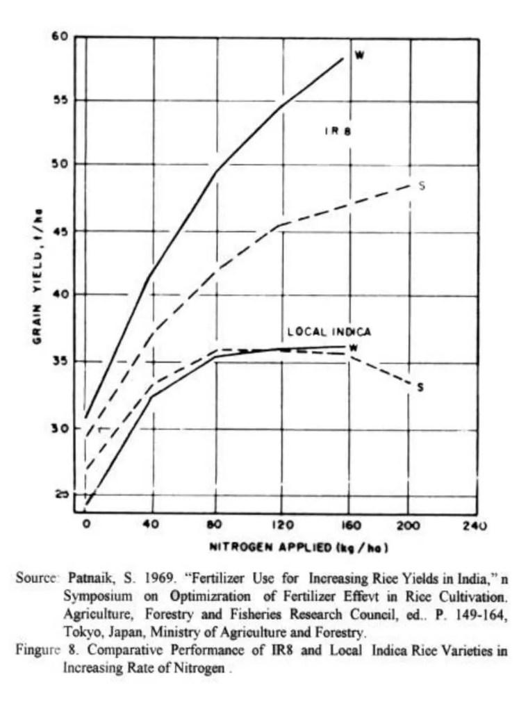 الشـكل (1 ) : تأثير وقت وزمن الزراعة أو تأثير الفصل والذي يعتبر عاملا آخـر ذو تـأثيرعلى استجابة المردود للأسمدة المسـتعملة