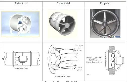 شكل ( 2 ): نماذج مختلفة لمراوح محورية