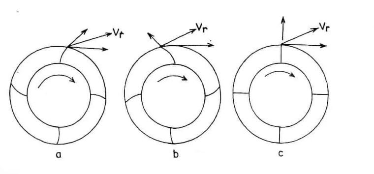 شكل ( 4 ) أنواع مختلفة لريش المروحة الطاردة المركزية