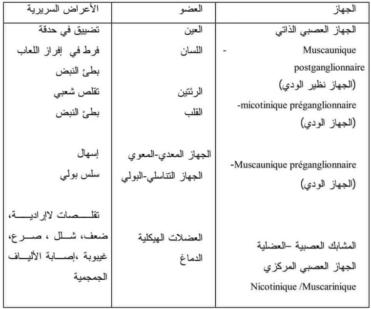 جدول 1 : المظاهر السريرية للسمية الحادة المبيدات الفسفوعضوية ( Rafia et al.,2007)
