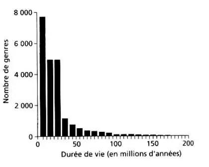 شكل (2) :منحنى يبين معدل الحياة للأجناس الحجرية (الحفرية) .  تم إنجاز هذا المنحنى بعد ملاحظة 17500جنس،حيث نستنتج أن انقراض الأجناس كان بعد 20مليون عــــــام مــــــــن الوجـــــــود.(Raup,1991)