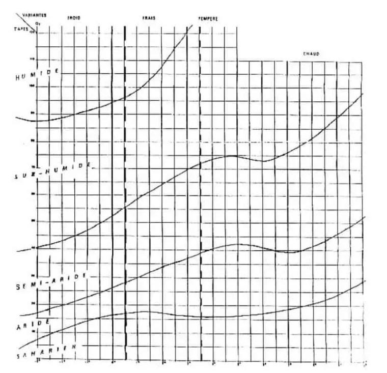 شكل(1) :طوابق وتغيرات مناخ البحر الأبيض المتوسط (Emberger, 1955).