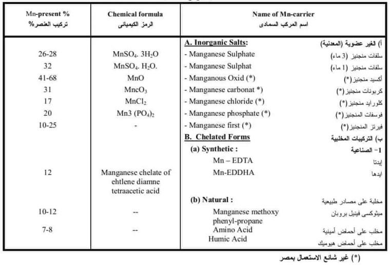 جدول3 وضح أهم المصادر السمادية لعنصرالمنجنيز(Mn)