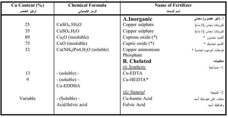 جدول 4 يوضح أهم المصادر السمادية لعنصر النحاس(Cu ) .