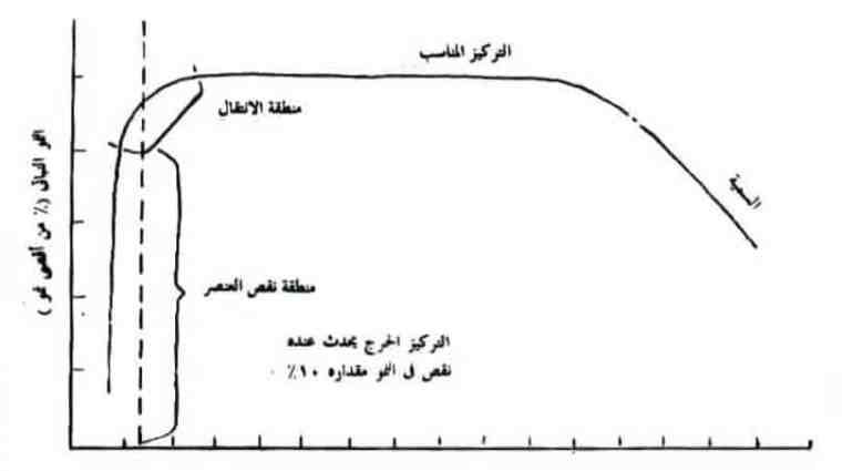 شكل (1) تركيز العنصر في النسيج النباتى ( على أساس الوزن الجاف).