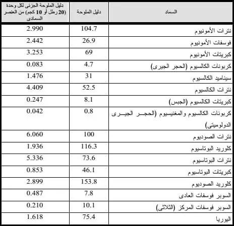 جدول ( 1 ) دليل الملوحة Salt Indexلأهم الأسمدة الشائعة الاستعمال