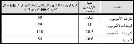 جدول (3) الأسمدة ذات التأثير الحامضى :