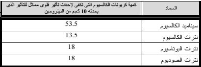 جدول ( 4 )مقارنة الأسمدة ذات التأثير القلوى على أساس الوحدة السمادية .