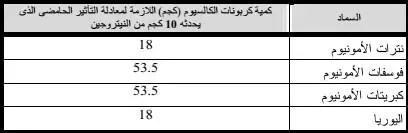 جدول (5)مقارنة الأسمدة ذات التأثير الحامضى على أساس الوحدة السمادية