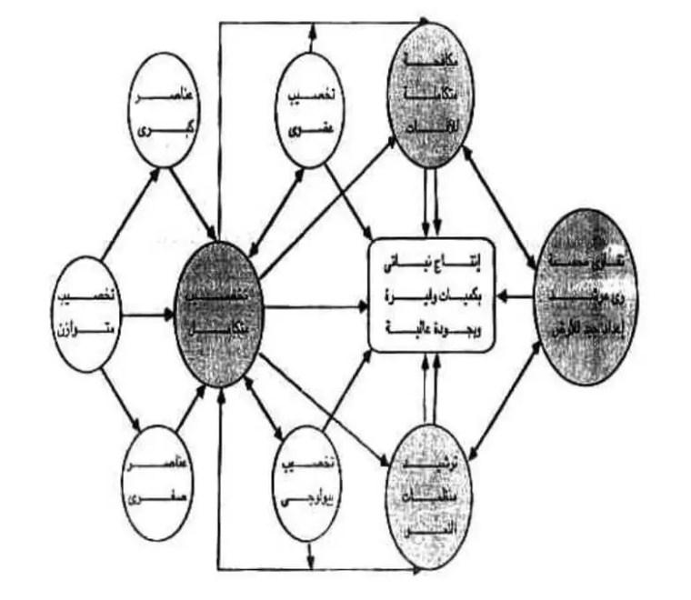 شكل1 يوضح عناصر نموذج الاستخدام المرشد للمستلزمات الكيميائية والعضوية والبيولوجية الزراعية