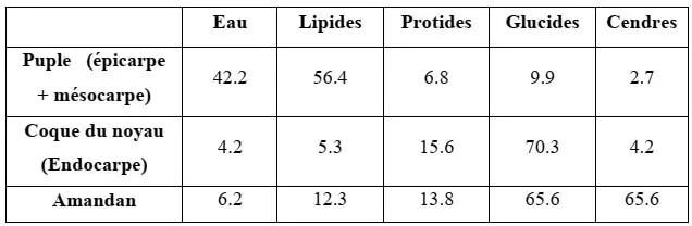 جدول 09: مكونات كیمیائیة لثمرة الزیتون ب %.