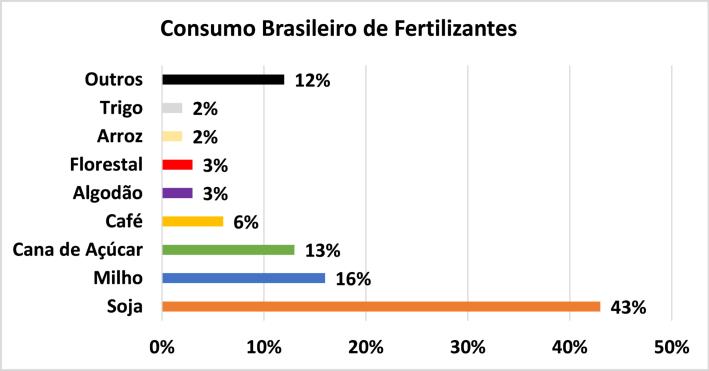 consumo de fertilizantes