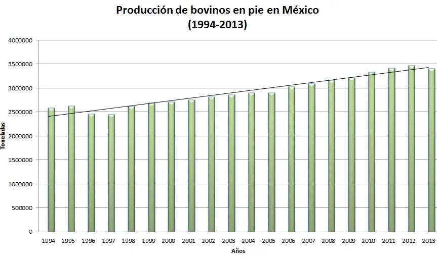 Produccion de bovinos de doble proposito