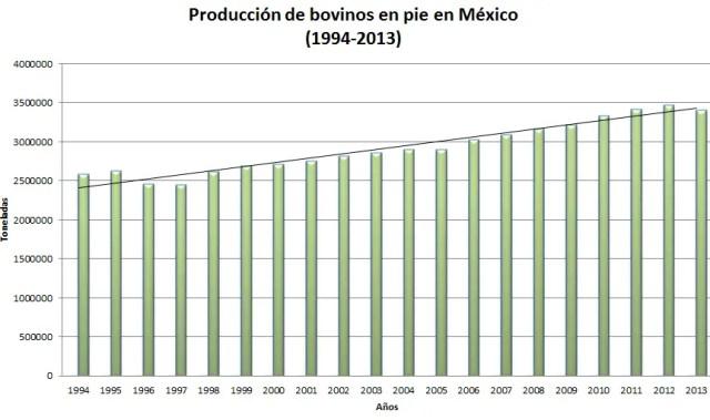 Volumén de producción de bovinos en México