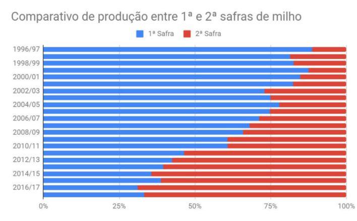 Gráfico com comparativo da produção das safras de milho