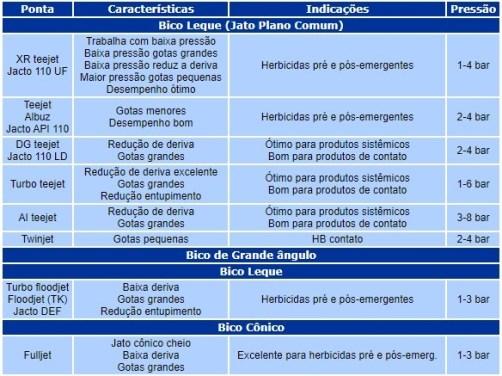 Tabela sobre os tipos de bicos e suas aplicações