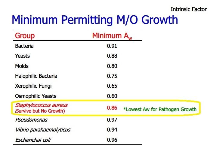 Microbial Growth Factors - Agro Summary